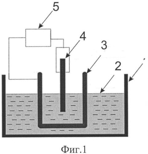 Способ получения порошков пористого кремния
