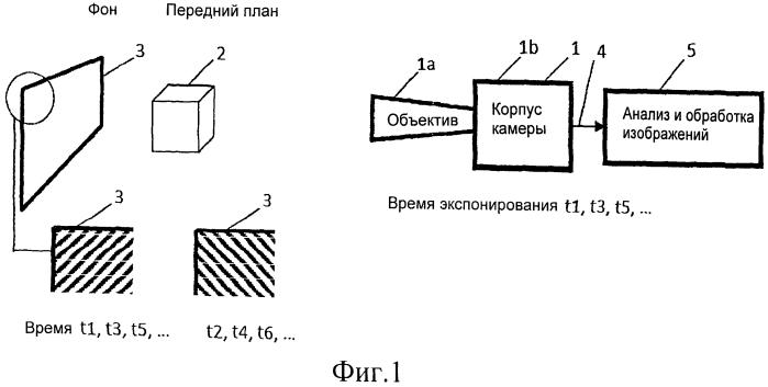 Способ различения фона и переднего плана сцены и способ замены фона в изображениях сцены