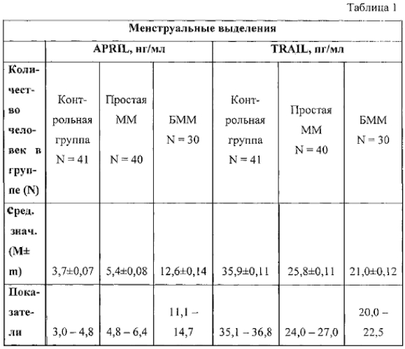 Способ дифференциальной диагностики простой и быстрорастущей миомы матки с нормальным строением эндометрия