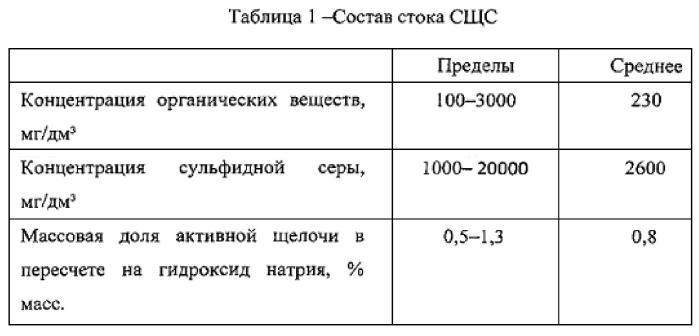 Способ очистки медьсодержащих сточных вод производства акриловой кислоты (варианты)