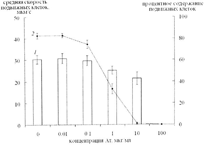 Способ выявления бактерий рода azospirillum, имеющих общие антигенные детерминанты в составе липополисахаридов