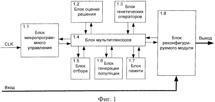 Реконфигурируемое устройство аппаратной реализации генетического алгоритма