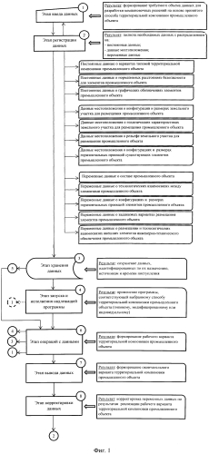 Способ и устройство для автоматизированного проектирования территориальной компоновки промышленного объекта