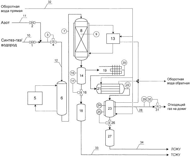 Установка для исследования процесса получения синтетических жидких углеводородов