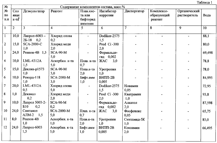 Многофункциональный кислотный состав для обработки призабойной зоны пласта и способ кислотной обработки призабойной зоны пласта
