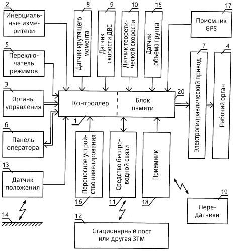 Система управления рабочим органом землеройно-транспортной машины