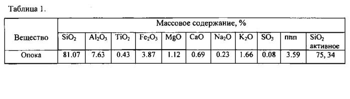 Комплексная технологическая линия производства гранулированного пористого материала из кремнистого сырья