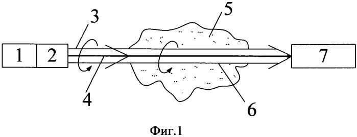 Способ передачи энергии оптического излучения через неоднородную среду