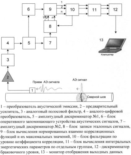 Устройство обнаружения дефектов в сварных швах в процессе сварки
