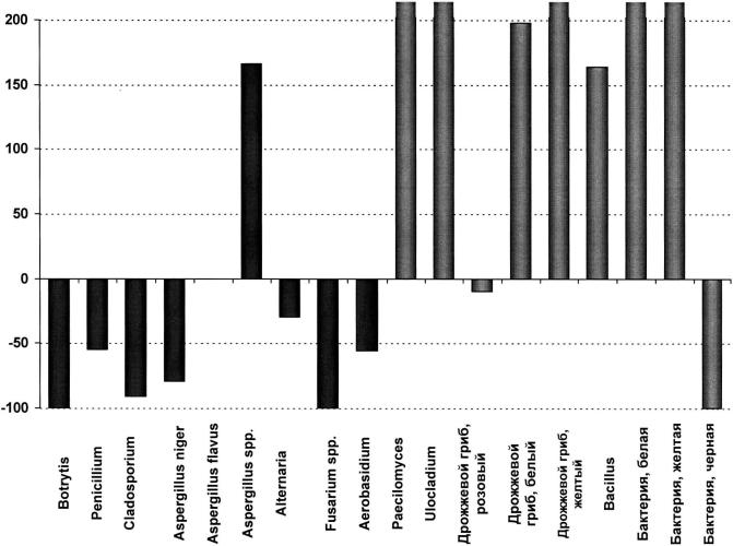 Применение ингибиторов сукцинатдегидрогеназы и/или ингибиторов iii комплекса дыхательной цепи для улучшения соотношения вредных и полезных микроорганизмов