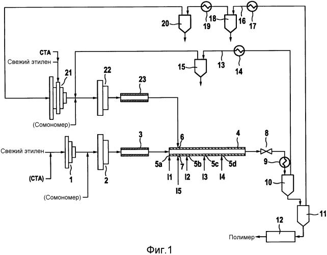 Способ получения гомополимеров или сополимеров этилена в трубчатом реакторе, по меньшей мере, с двумя реакционными зонами с различной концентрацией агента передачи цепи
