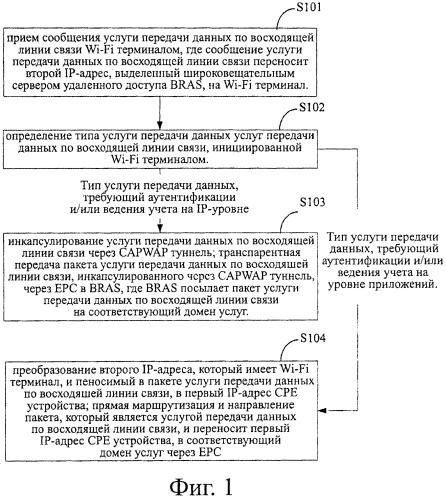 Способ и устройство для wi-fi терминала для допуска к различным доменам услуг