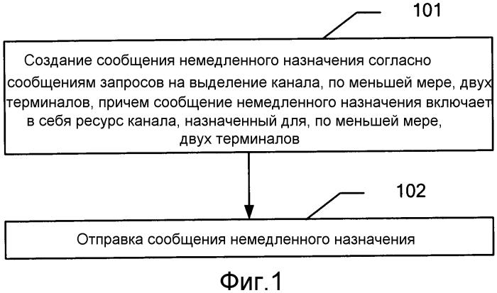 Способ, устройство и система для немедленного назначения ресурсов
