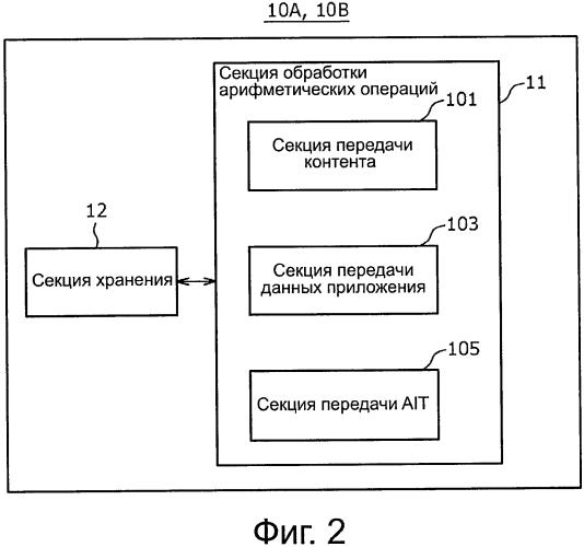 Передающее устройство, способ передачи таблицы информации приложений (ait) и приемное устройство