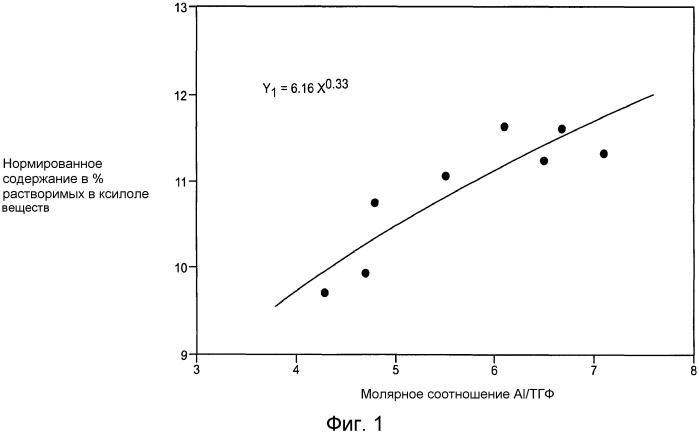 Получение лпэнп, имеющего контролируемое содержание растворимых в ксилоле или экстрагируемых гексаном веществ