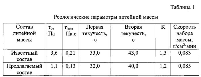 Комплексный органоминеральный разжижитель для литейной массы
