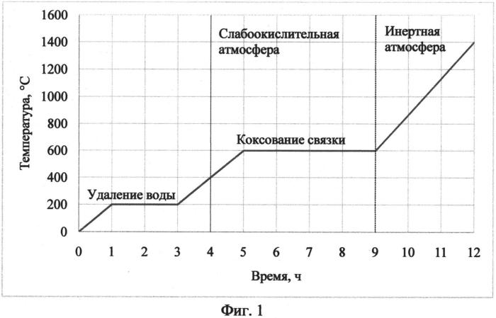 Способ сушки и подогрева углеродсодержащей футеровки сталеразливочных ковшей