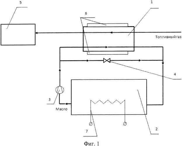 Способ запуска газоперекачивающего агрегата