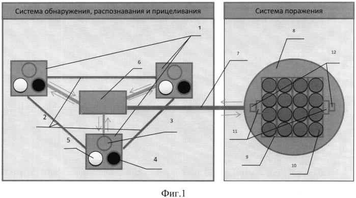 Метод поражения малогабаритных беспилотных летательных аппаратов