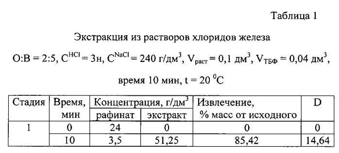 Экстракция ионов железа (iii) из водных растворов трибутилфосфатом