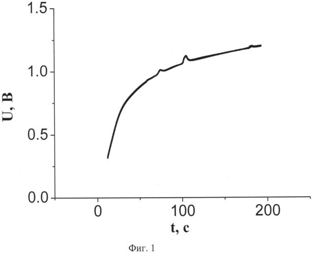 Способ заряда химического источника тока с водным электролитом