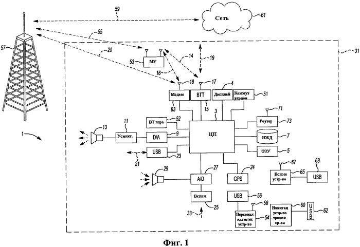 Наполнение данными информационно-развлекательной системы транспортного средства
