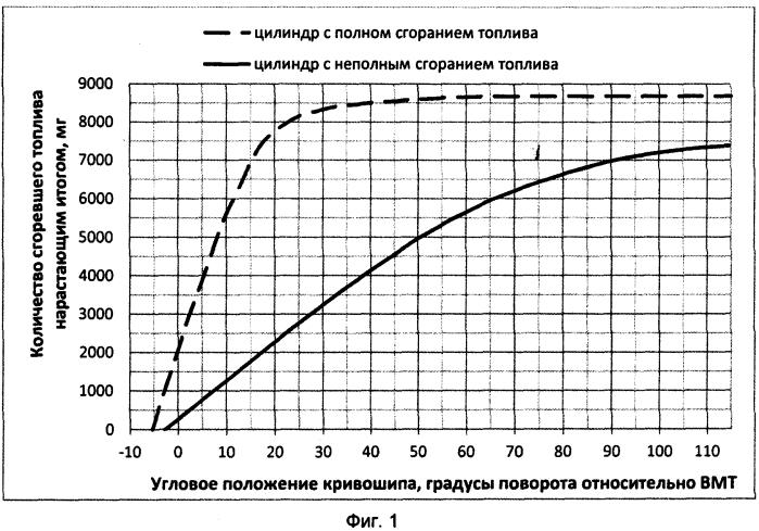 Способ определения выброса несгоревшего топлива из цилиндра двигателя внутреннего сгорания