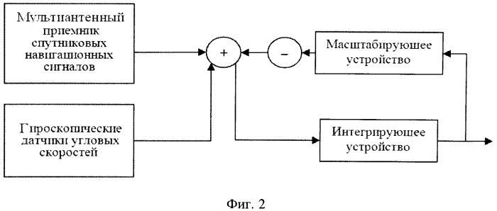 Способ и система для выработки параметров угловой ориентации корпуса судна