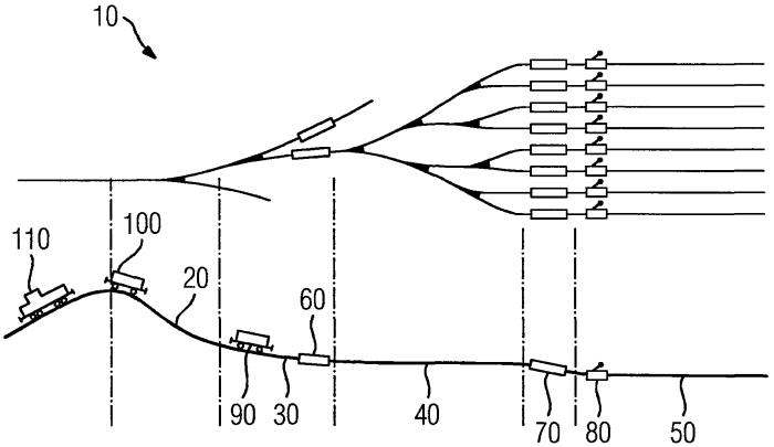 Способ работы сортировочной горки для рельсового транспорта, а также управляющее устройство для такой сортировочной горки