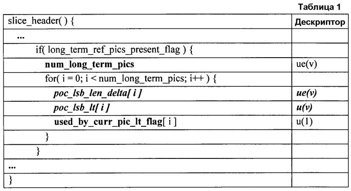 Кодирование значений счета порядка изображений, идентифицирующих долговременные опорные кадры