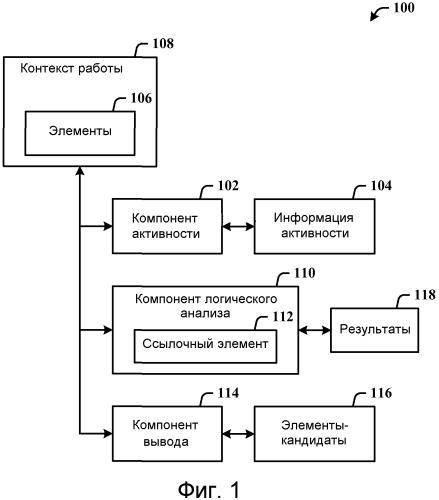Автоматический поиск контекстно-связанных элементов задачи
