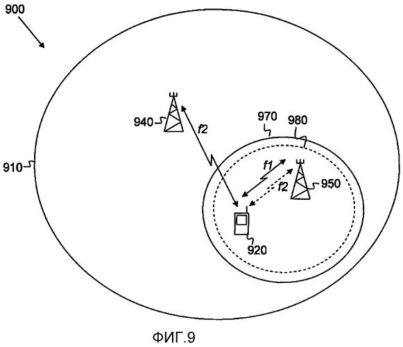 Способ и компоновка для сигнализации параметров в беспроводной сети