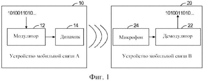 Способ и система для реализации беспроводной связи ближнего радиуса действия