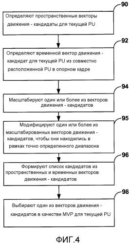 Выполнение предсказания вектора движения для кодирования видео