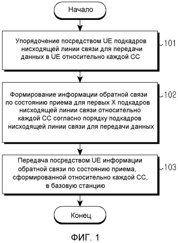Устройство и способ передачи состояния приема данных с использованием обратной связи