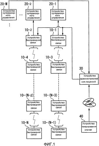 Устройство администрирования лицензий и способ администрирования лицензий