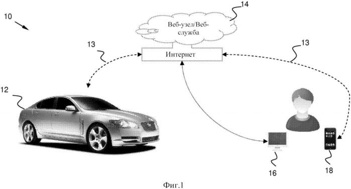 Средства связи транспортного средства