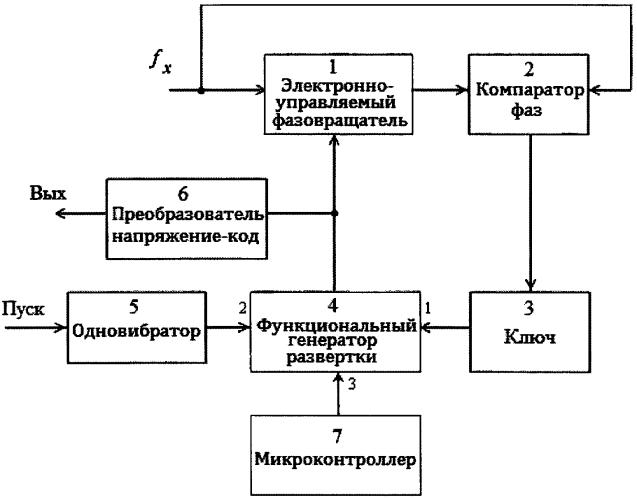 Функциональный преобразователь синусоидальных сигналов частота-код