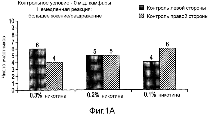 Ингибирование раздражающих ощущений при потреблении некурительных табачных продуктов