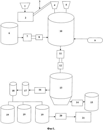 Способ получения гуминового препарата и технологическая линия для его осуществления