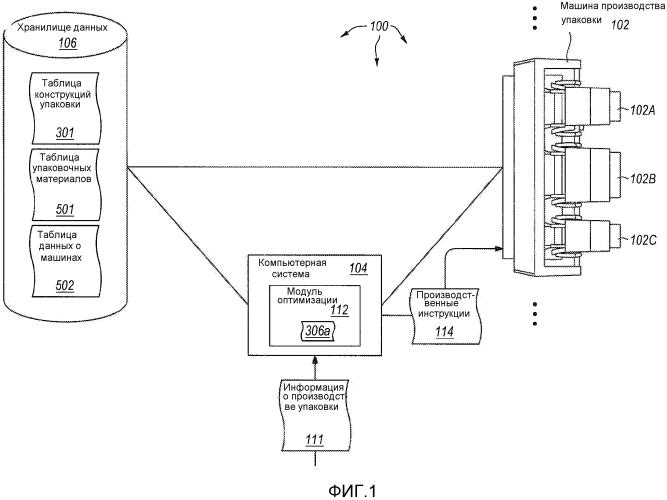Оптимизация производства упаковочных продуктов