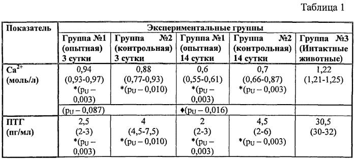 Способ моделирования пострезекционной гипокальцемии