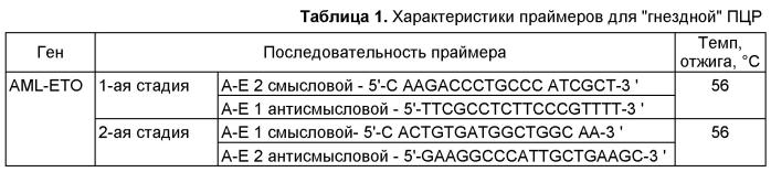 Способ выявления генов-мишеней для диагностики и терапии лейкозов человека