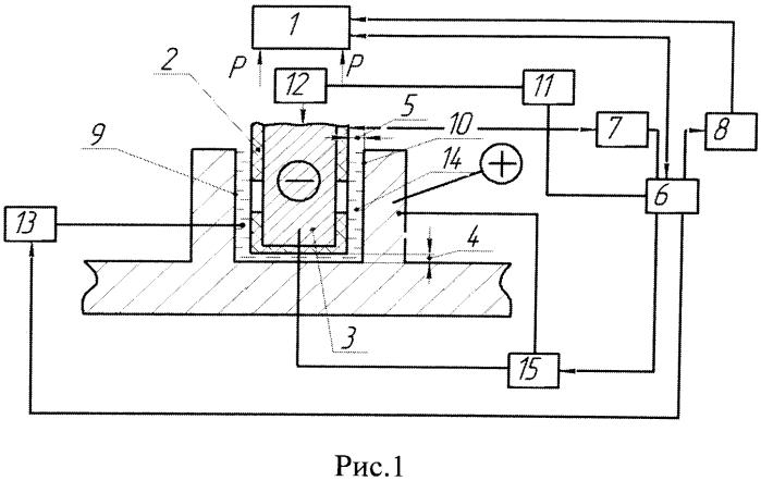 Способ электрохимического изготовления углублений, образующих турбулизаторы на ребрах и в донной части охлаждающих каналов теплонапряженных машин, и устройство для его осуществления