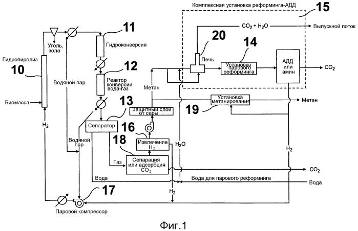 Способ получения метана из биомассы