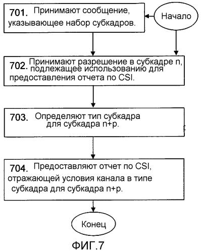 Способ и устройство для предоставления отчета по информации о состоянии канала в системе связи