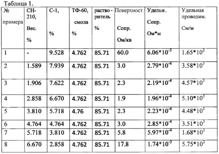 Резистивный углеродный композиционный материал