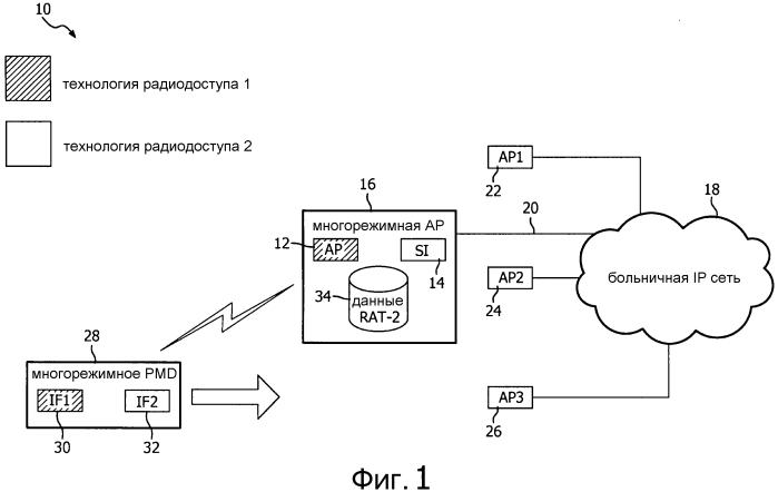 Способ быстрой передачи обслуживания уровня линии связи в гетерогенных сетях