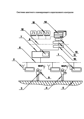 Система шахтного сканирующего аэрогазового контроля
