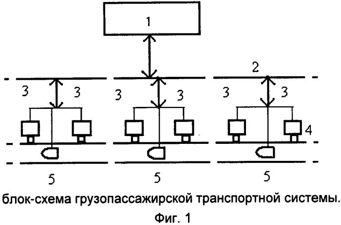Грузопассажирская транспортная система